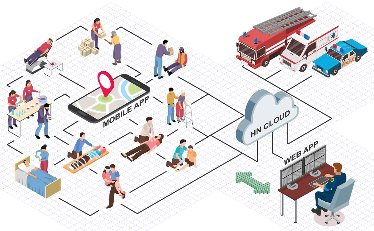 Helpdrome - City safety-net solution